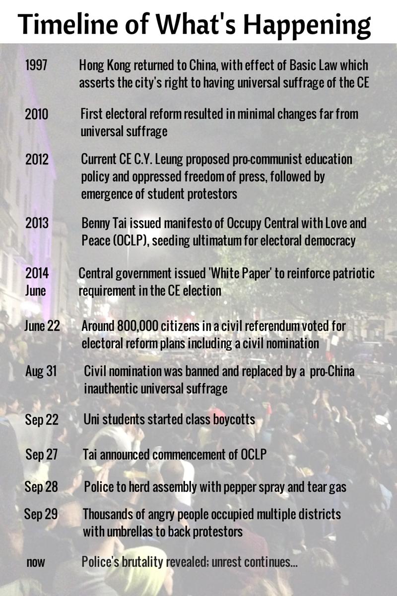 HK timeline