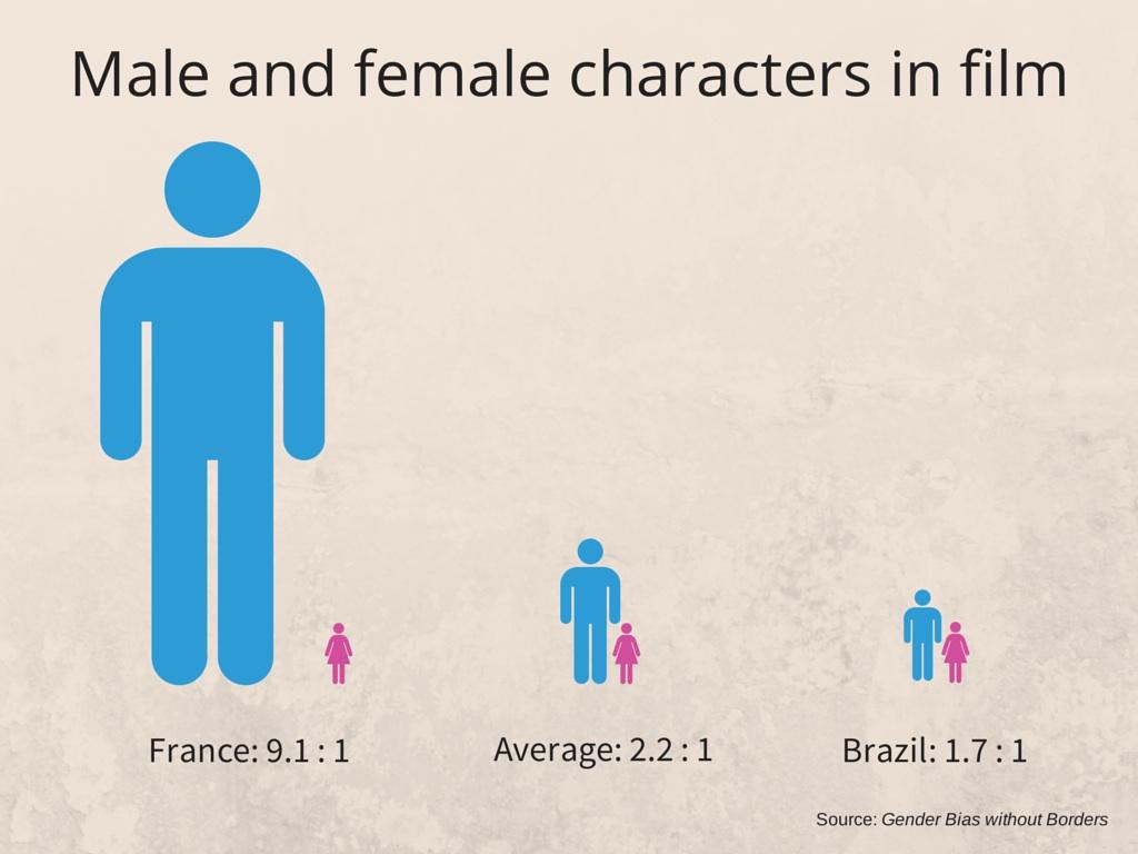 Gender in films infographic
