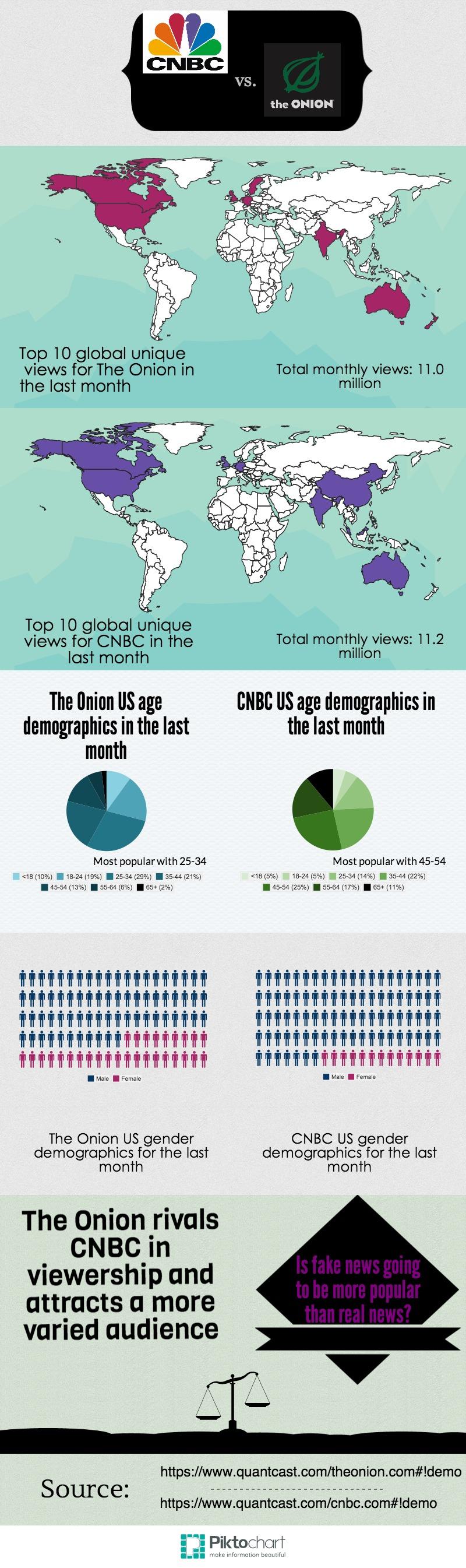 CNBC vs THE ONION