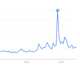 Google searches for 'Northern Soul'. The peak shows the time Elaine Constantines' film was released. Source: Google Trends