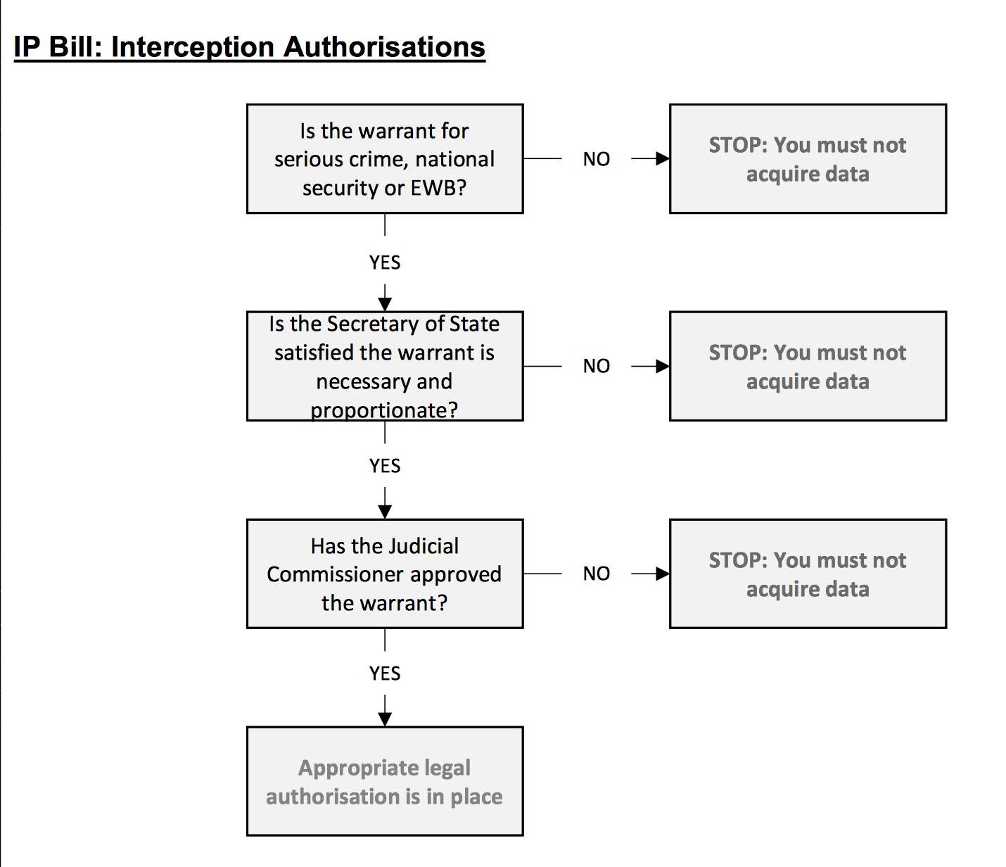 IP Bill Interception authorisations