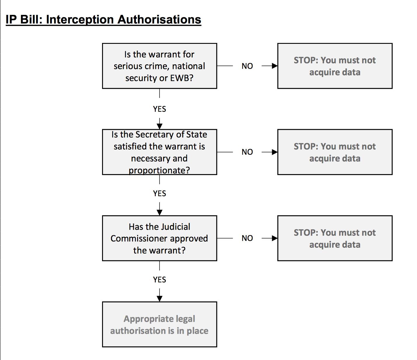 IP Bill Interception authorisations