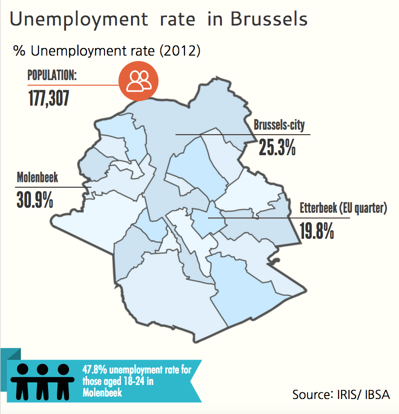 Unemployment rate in Brussels. Piktochart