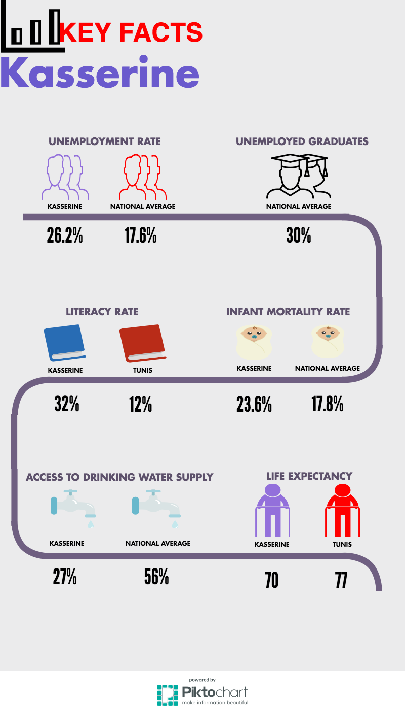 Kasserine infograph