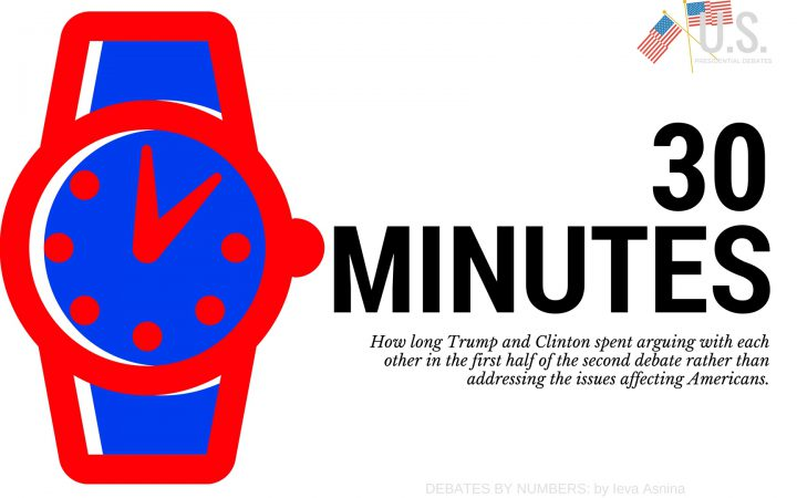 graphic on 2016 presidential debate showing how long Clinton and Trump spent arguing