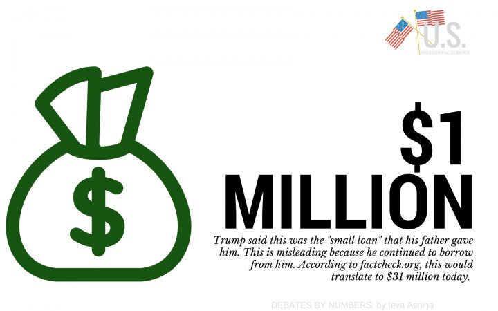 graphic on 2016 presidential debate regarding the amount Trump's father loaned him