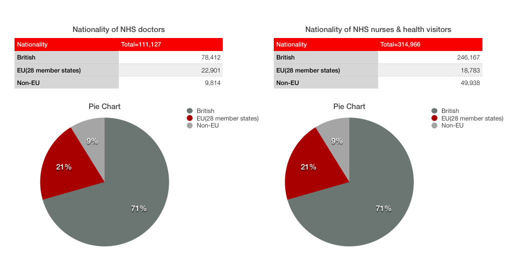 The pie-chart show that the NHS employees are mainly British and European