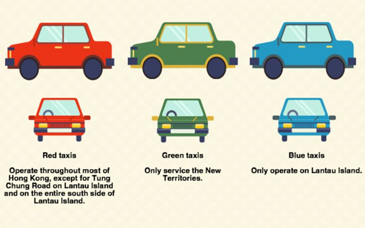 Hong Kong taxi infographic showing the 3 types of taxi a tourist can take