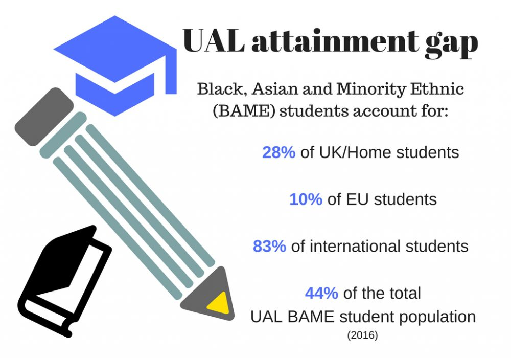 Attainment gap stats 2016