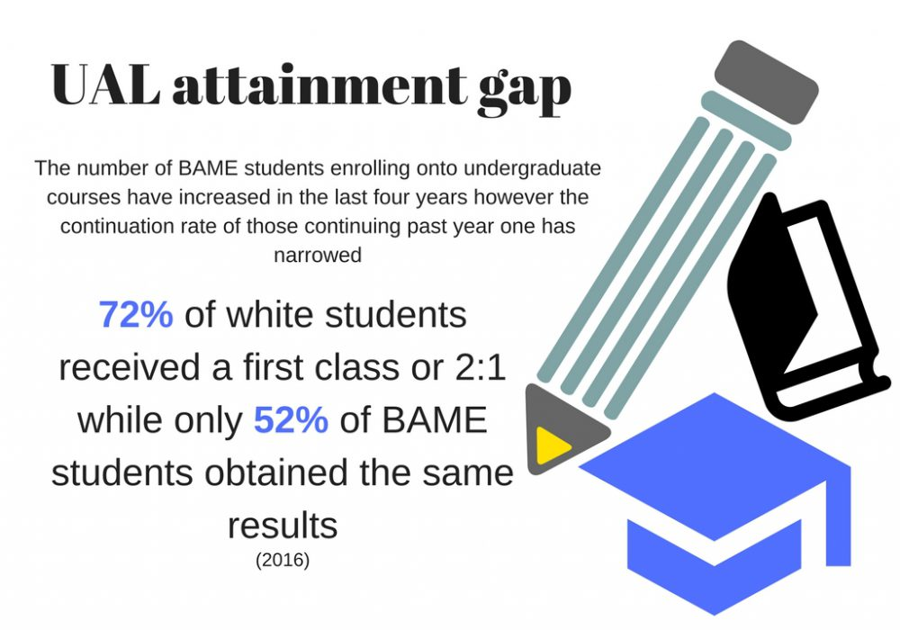 Percentage of BAME students at UAL