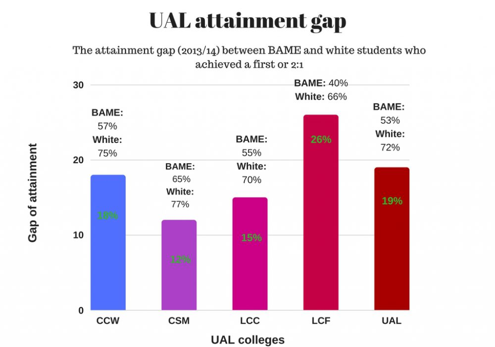 UAL attainment gap slides by Nike Akintokun