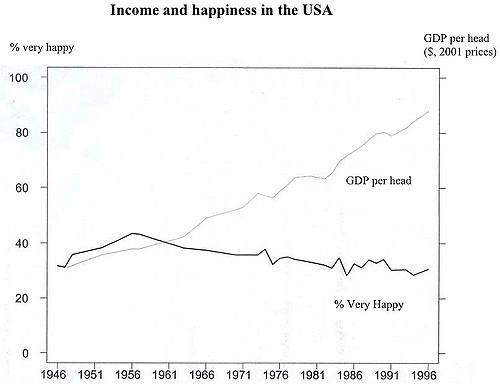Income/Happiness USA