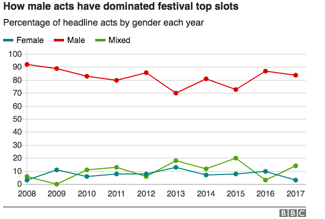 BBC graph on how male acts have dominated festival top slots