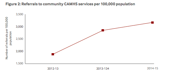 Referrals to specialist child and adolescent mental health services (CAMHS) between 2012/13 and 2014/15