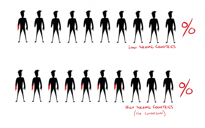 Drawing of rows of men in high and low income countries who need prosthetic limbs