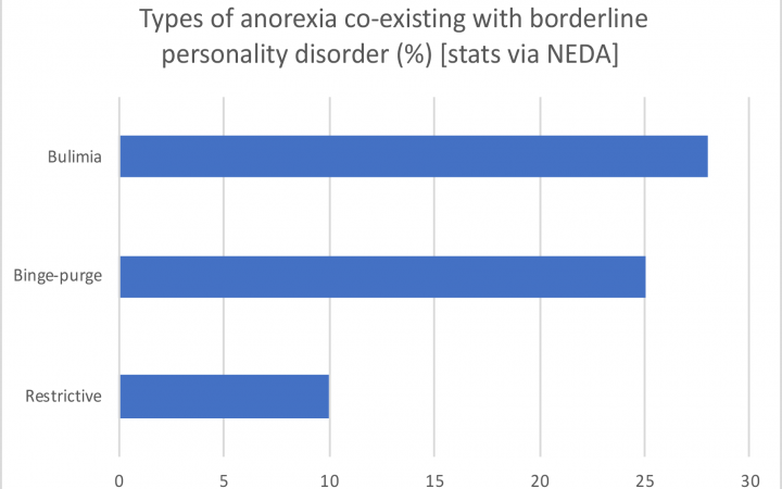 BPD co-existing alongside anorexia sub-types