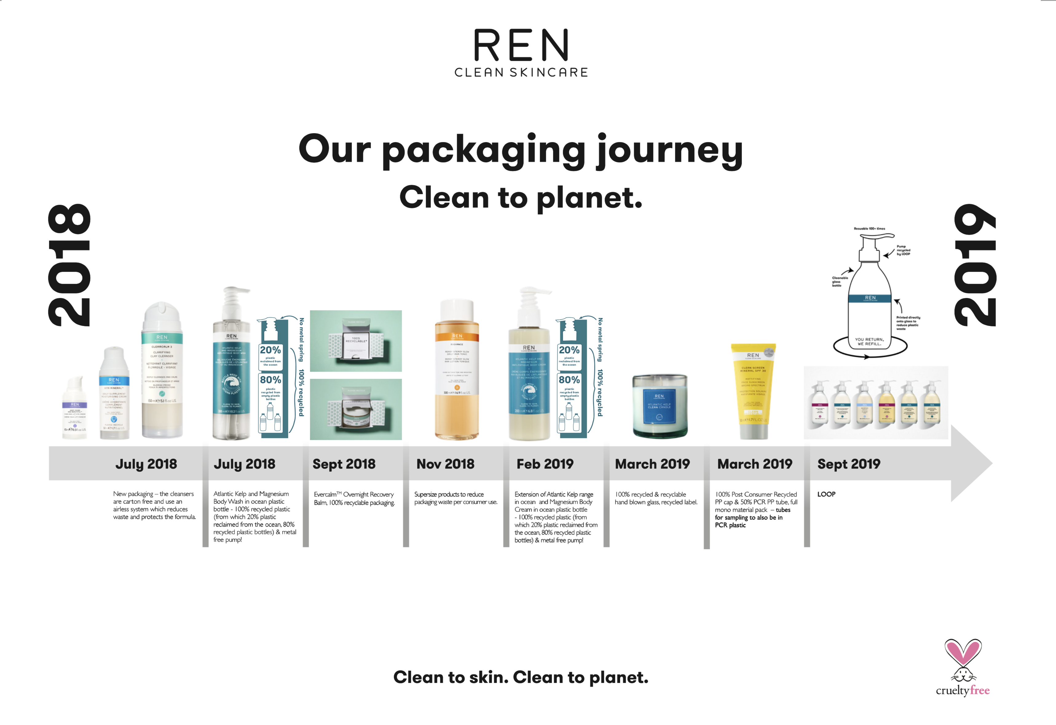 Timeline of REN packaging