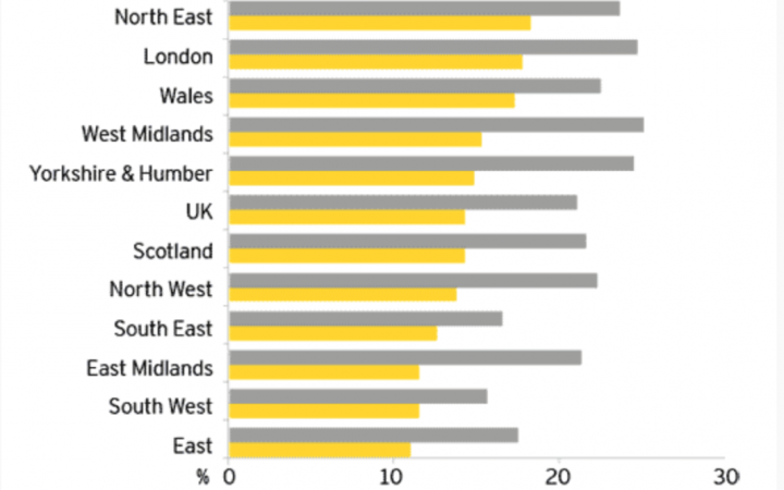 Youth unemployment by region, stats from ONS