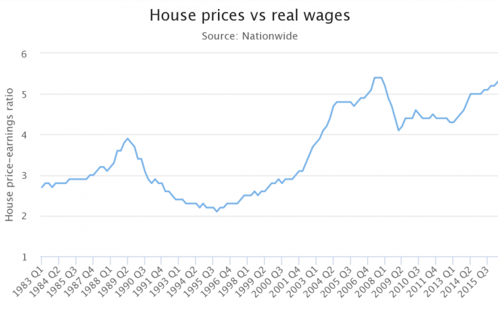 Average wage to average house price chart