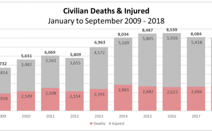 image shows bar graph depicting the number of deaths and injured from January to September 2009-2018