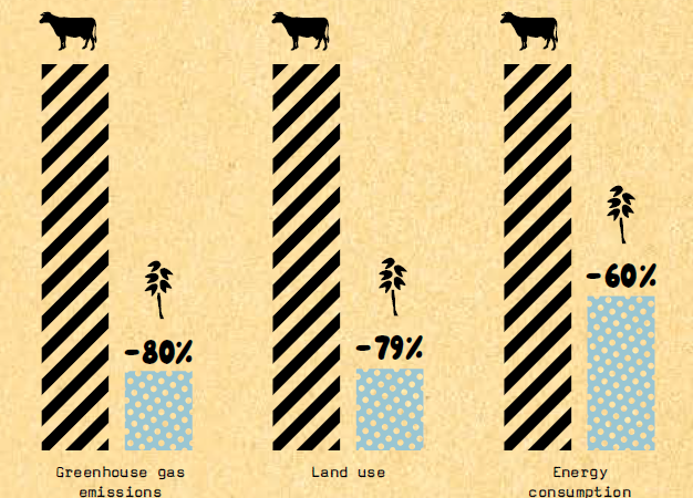 A chart made by Oatly referencing to the lower impact on the environment