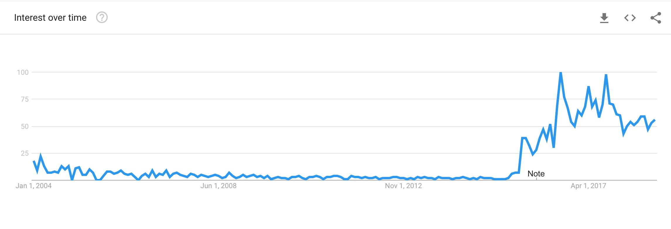 Data source: Google Trends