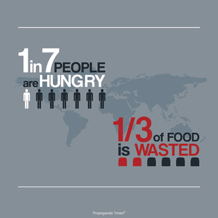 "a poster stating, ""1 in 7 people go hungry"", ""1/3 of food is wasted"""