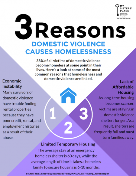 Factsheet of reasons why domestic abuse victims become homeless