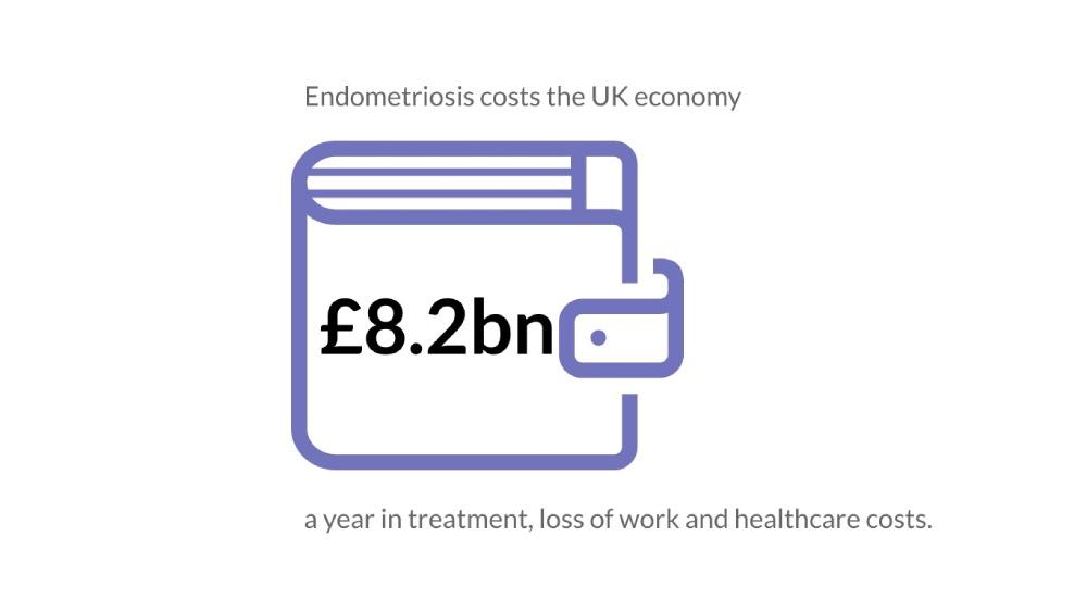 Endometriosis costs the UK economy 8.2 Billion