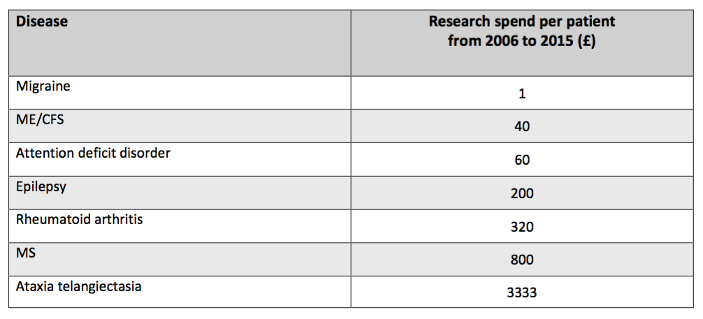 Table comparing different chronic diseases, including ME, based on the global research spend per patient between 2006 and 2015