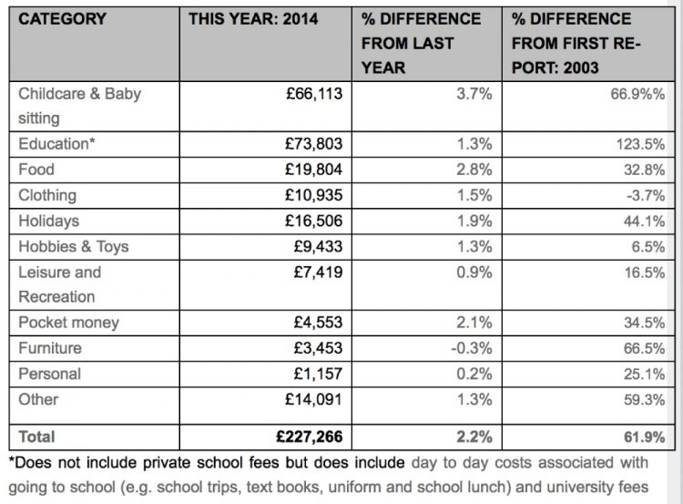 Table that details the cost of raising a child in the UK, comparing figures from 2014 with the previous year (2013) and the year of the first report (2003). Childcare costs have increased by 67% since 2003 and education costs have increased by 123.5% since 2003.