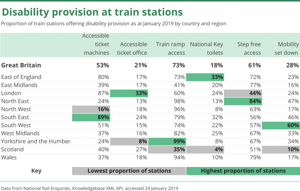 House of Commons Library table highlighting the disability provision at train stations across the UK, divided by region. The information includes the availability of accessible ticket machines, accessible ticket offices, ramp access, national key toilets, step-free access and mobility set down.