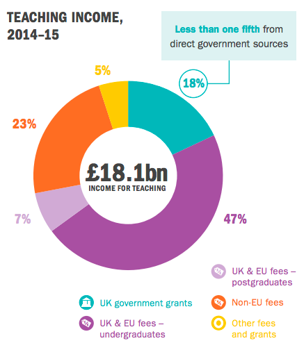 Pie chart showing how British universities' teaching income was funded in the academic year 2014/2015. The chart is divided in the following way: 47%, UK and EU undergraduate students; 23% non-EU fees; 18%, government sources; 7%, UK and EU postgraduate fees; 5%, other grants.