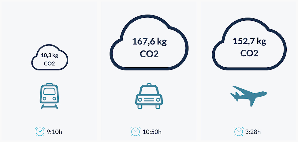 Infographic showing different amount of CO2 emitted in kg, for train, car and plane journey from London to Berlin. 10,3 kg CO2 by train, 167,6 kg CO2 by car and 152,7 CO2 kg via plane.