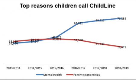 Childline grpah on top reasons why children require help.