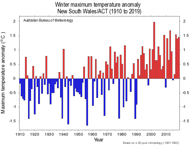 Graph showing winter in Australia