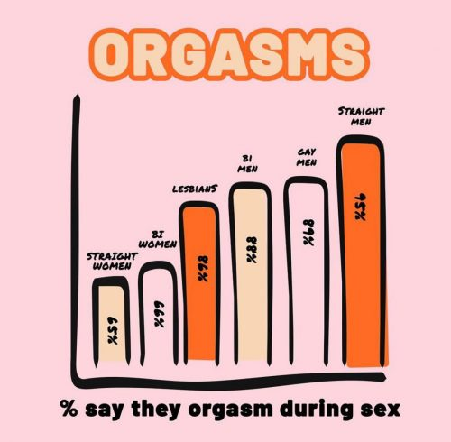 Orgasm gap statistics showing only 65% of straight women orgasm