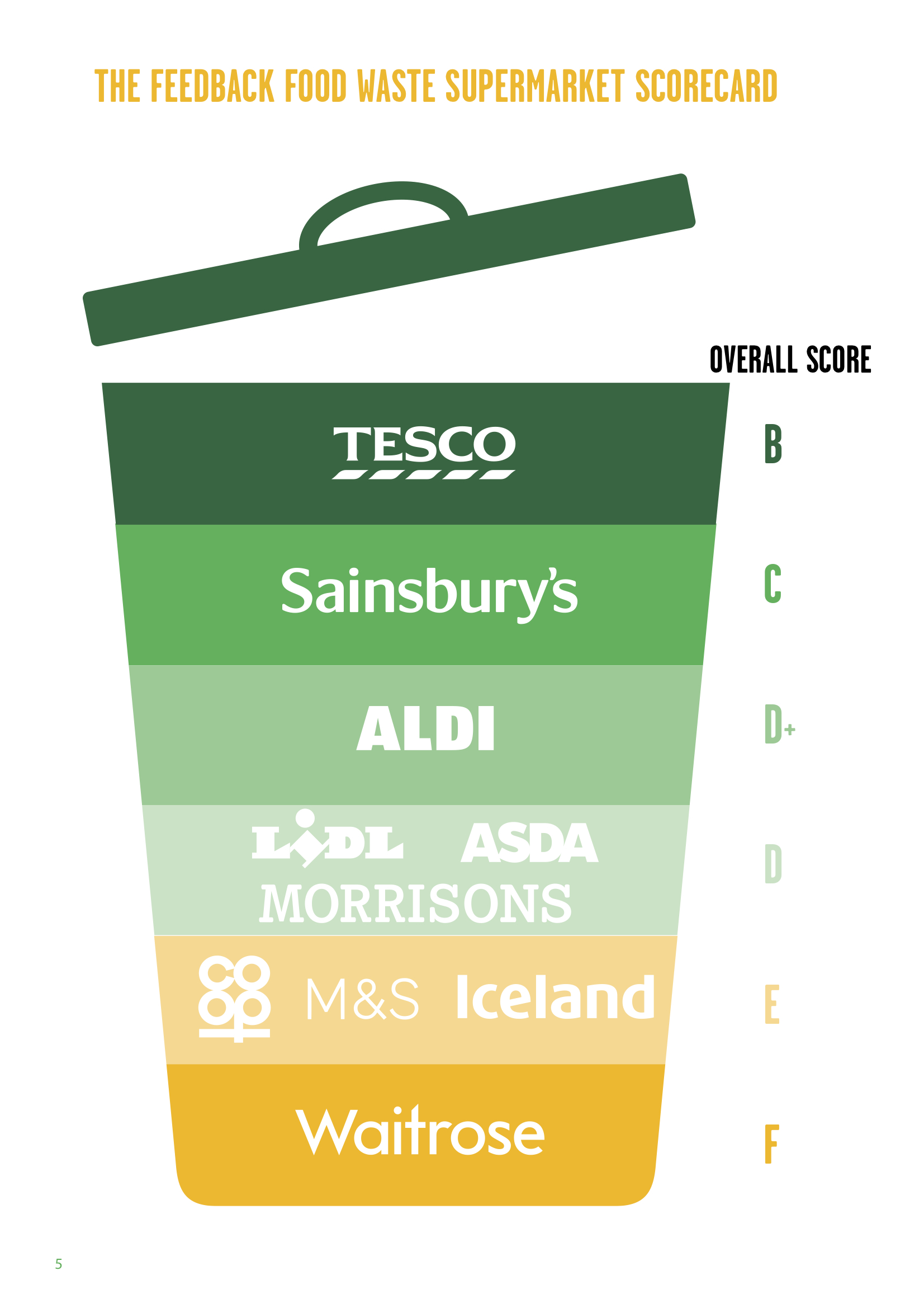 Infographic ranking different supermarkets on their food waste initiative