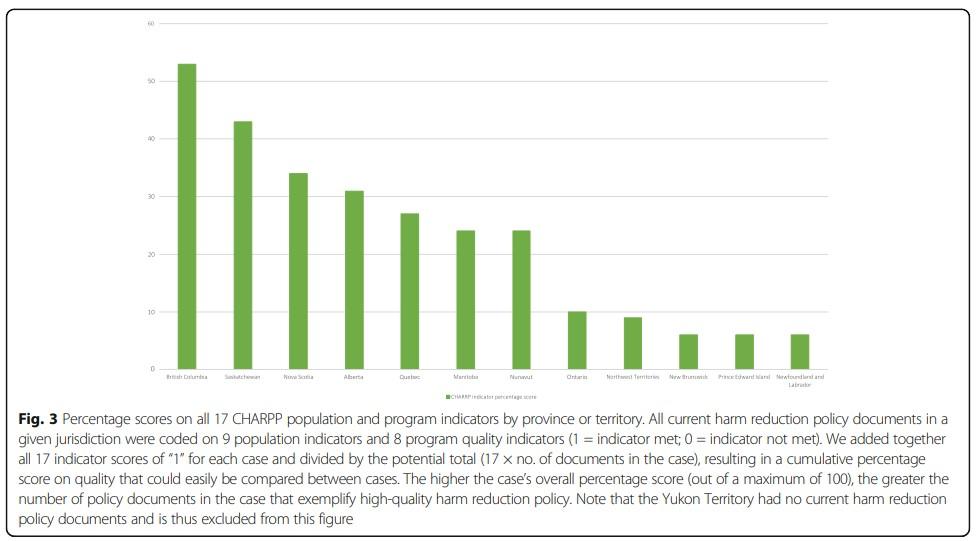 Provincial harm reduction statistics